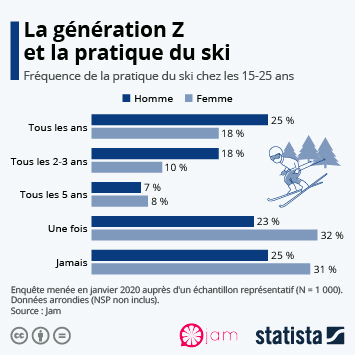 Infographie - pratique du ski generation z 15 25 ans
