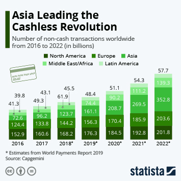 Infographic - cashless payments across the world