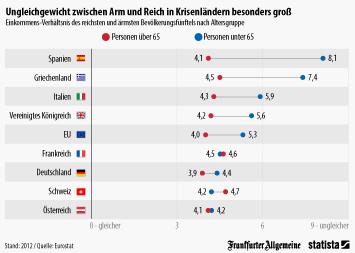 Infografik: Ungleichgewicht zwischen Arm und Reich in Krisenländern besonders groß | Statista