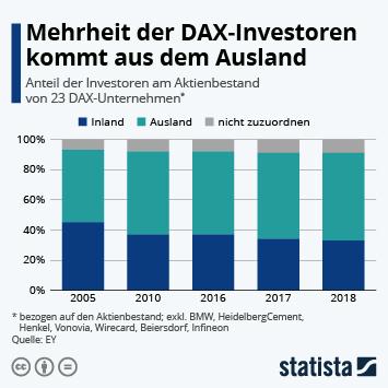 Infografik - Anteil der Investoren am Aktienbestand von DAX-Unternehmen nach Herkunft