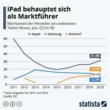 Infografik - Marktanteil der führenden Hersteller am weltweiten Tablet-Absatz