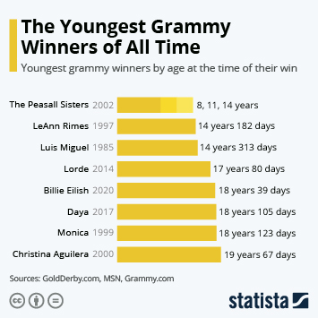 Infographic - youngest Grammy winners