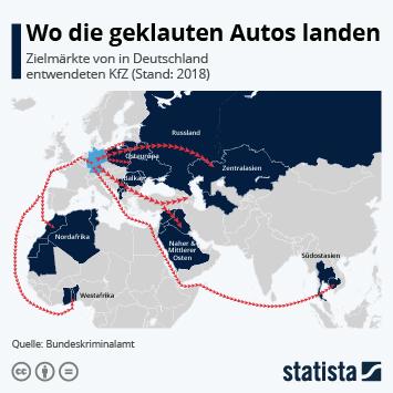 Infografik - Zielmärkte von in Deutschland entwendeten Kfz