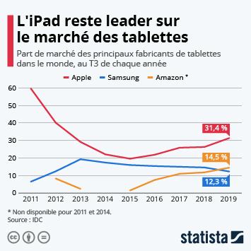 Infographie - parts de marche fabricants de tablettes dans le monde ipad