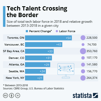 Infographic: Tech Talent Crossing the Border | Statista