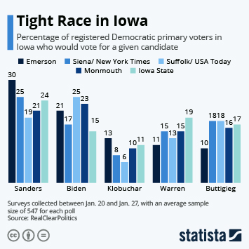 Infographic - sanders biden close in iowa polls