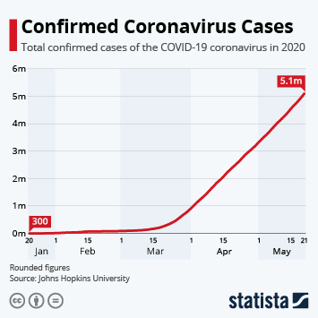 Infographic - Confirmed Coronavirus Cases timeline