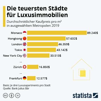 Infografik - Teuerste Städte für Luxusimmobilien weltweit