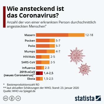 Infografik - Wie ansteckend ist das Coronavirus?