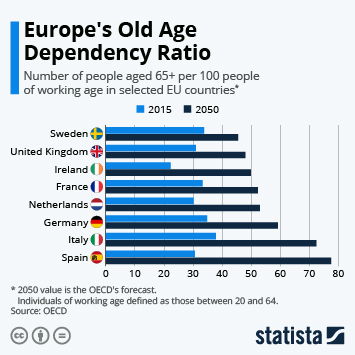 Infographic - European old age dependency ratio