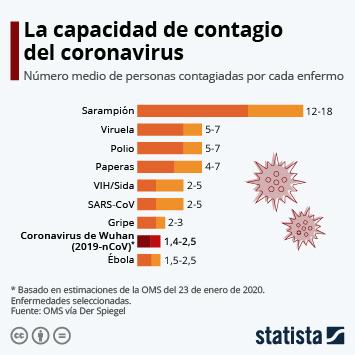 Infografía: La capacidad de contagio del coronavirus | Statista