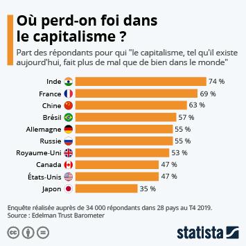 Infographie: Où perd-on foi dans le capitalisme ? | Statista