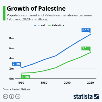 Growth of Palestine