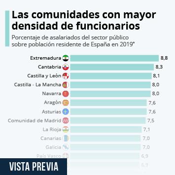 Infografía - Proporción de asalariados en el sector público en España
