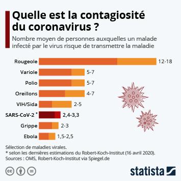 Infographie: Quelle est la contagiosité du coronavirus ? | Statista