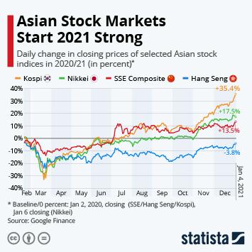 Asian Stock Markets Start 2021 Strong