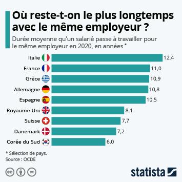 Infographie - duree moyenne d un emploi chez le meme employeur en france et dans le monde