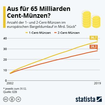 Infografik - Anzahl der 1- und 2-Cent-Münzen im europäischen Bargeldumlauf