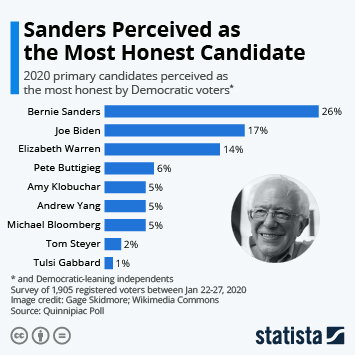 Infographic - primary candidates perceived as most honest
