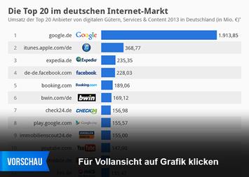 Infografik: Die Top 20 im deutschen Internet-Markt | Statista