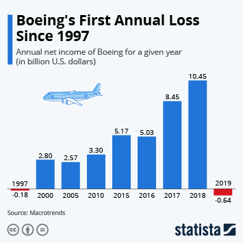 Infographic - boeing earnings loss