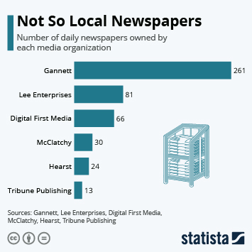 Infographic - largest newspaper publishers in america