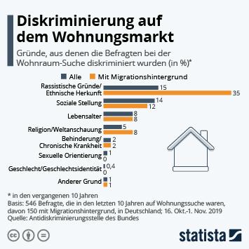 Infografik: Diskriminierung auf dem Wohnungsmarkt | Statista