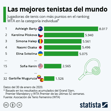 Infografía - Jugadoras de tenis con más puntos en el ranking WTA