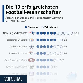 Infografik - Anzahl der Super Bowl Teilnahmen bzw Gewinne von NFL Teams