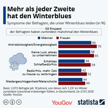 Infografik - Symptome bei Winterblues