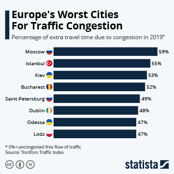 Infographic - percentage of extra travel time due to congestion in Europe