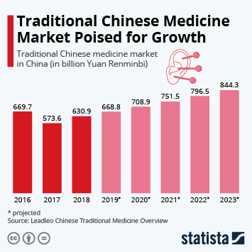 Infographic - growth traditional Chinese medicine market