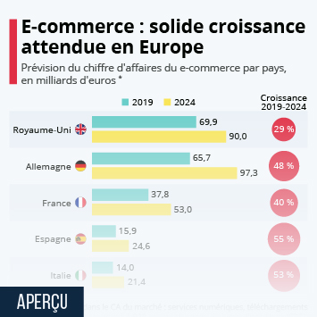 Infographie - croissance du e-commerce marche europeen