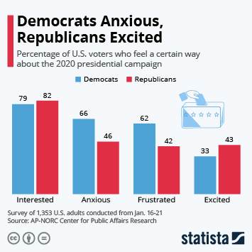 Infographic - voter feelings toward presidential election