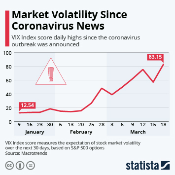 Infographic - market volatility and coronavirus news