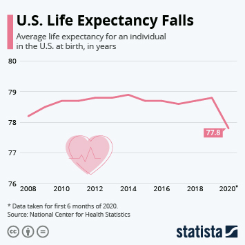 Infographic - u.s. life expectancy higher