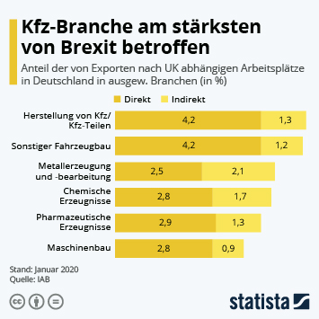 Infografik - Anteil der von Exporten nach UK abhängigen Arbeitsplätze in Deutschland