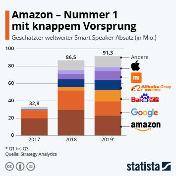 Infografik: Amazon - Nummer 1 mit knappem Vorsprung | Statista