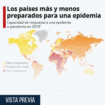 Infografía - Países con mayor capacidad de responder a una epidemia