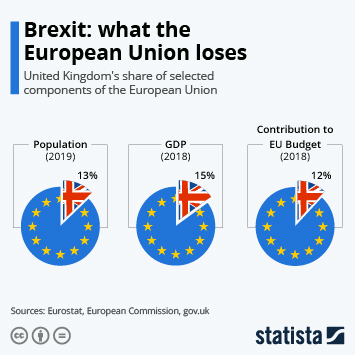 Link to Brexit: what the European Union loses Infographic
