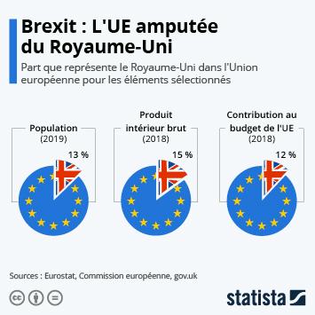 Infographie - part du royaume uni dans la population le pib et la contribution au budget de union europeenne