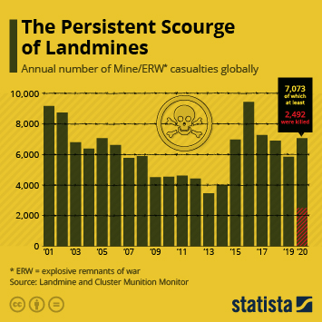 Infographic - Casualties of Landmines timeline
