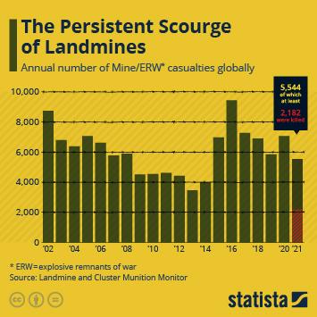 Infographic - Casualties of Landmines timeline