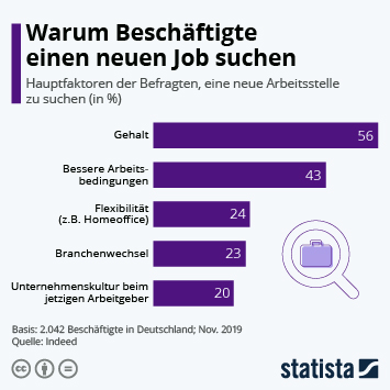 Infografik - Gründe, eine neue Stelle zu suchen