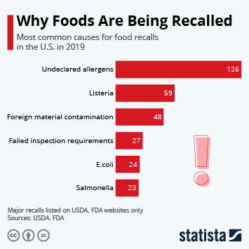 Infographic - U.S. food recalls by type
