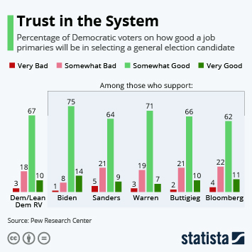Infographic - democrats trust primaries for general election