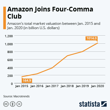 Infographic - amazon crosses trillion dollar valuation
