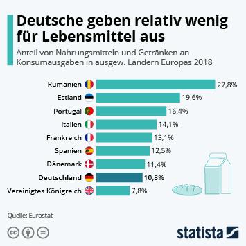 Infografik - Anteil von Nahrungsmitteln und Getränke an Konsumausgaben in Europa