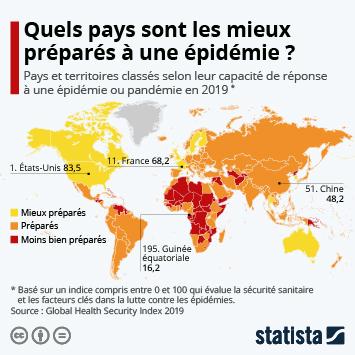 Infographie - pays mieux et moins prepares a une epidemie ou pandemie