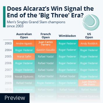 Big Three Dominance